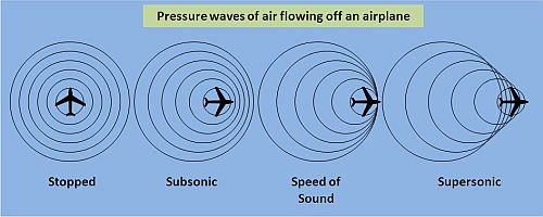 Pressure waves of air flowing off an airplane